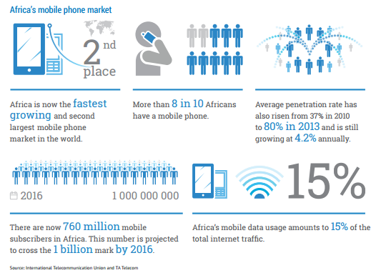 More than 8 in 10 africans have a mobile phone